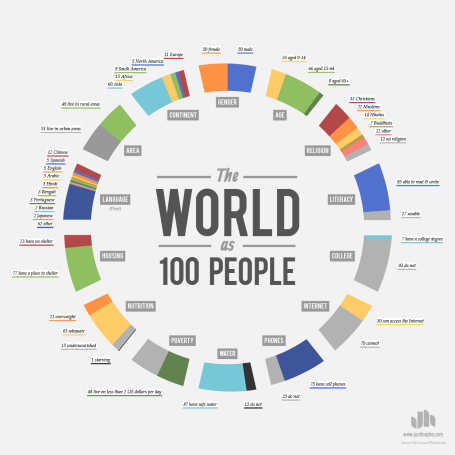 World-as-100-People