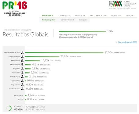 Resultados Eleições PR-2016