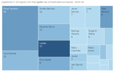 Benfica - Jogos nas provas europeias - 2003-18 - Marcadores de golos