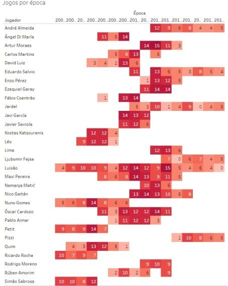 Benfica - Jogos nas provas europeias - 2003-18 - Épocas