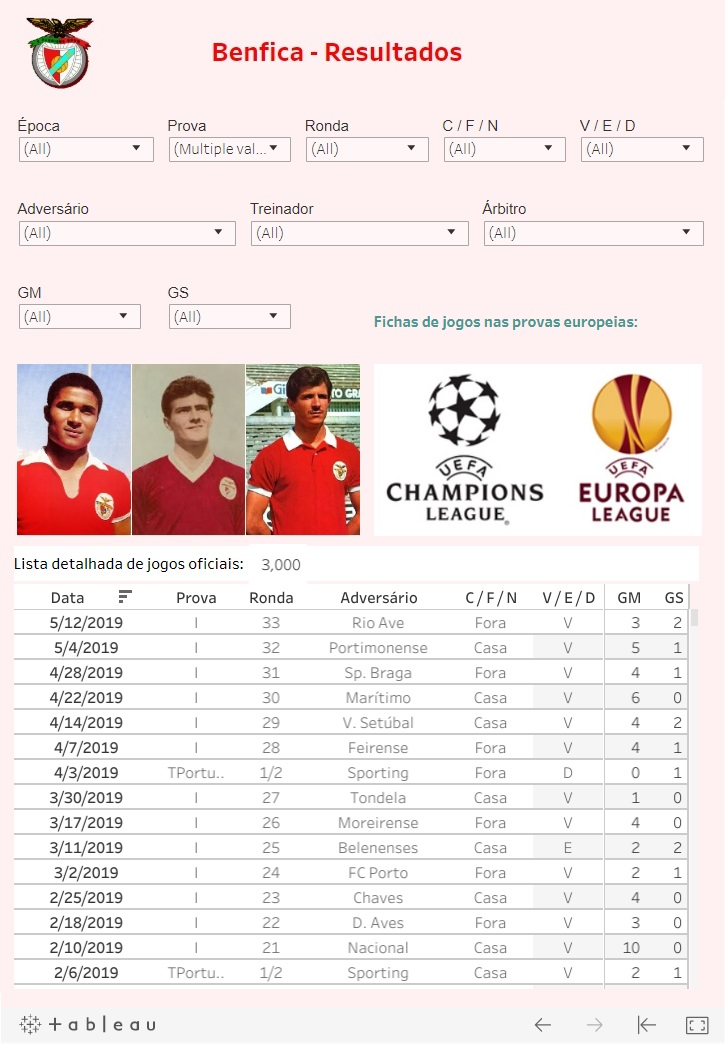 Benfica - Quadro global de resultados - Printscreen Tableau