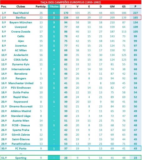 Ranking global - TCE