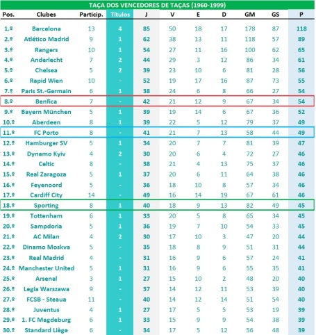 Ranking global - TVT
