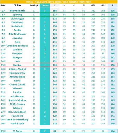 Ranking global - UEFA-LEUR