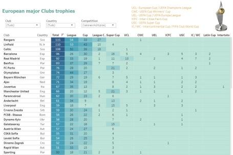 Títulos - Clubes Europeus