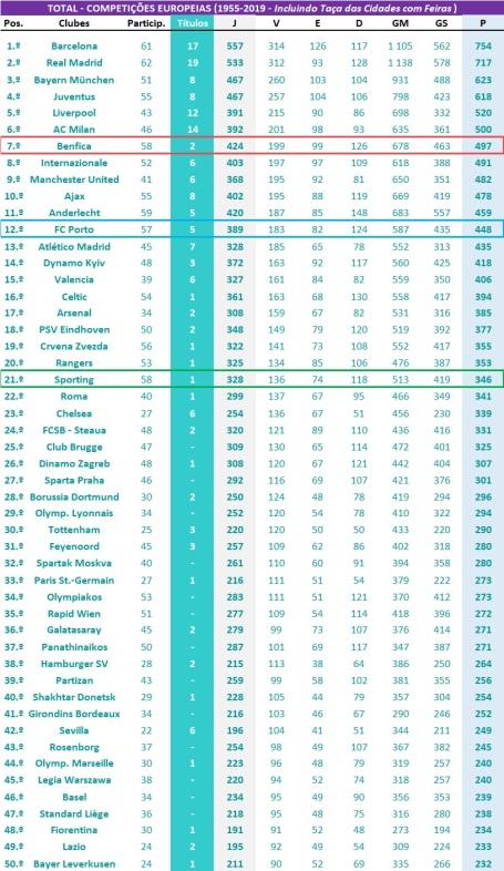 Ranking global - Competições Europeias