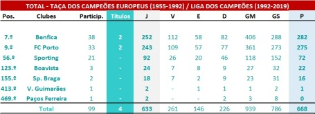 Ranking global LCE-TCE - Clubes portugueses