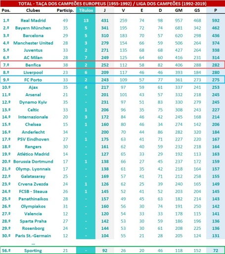Ranking global LCE-TCE