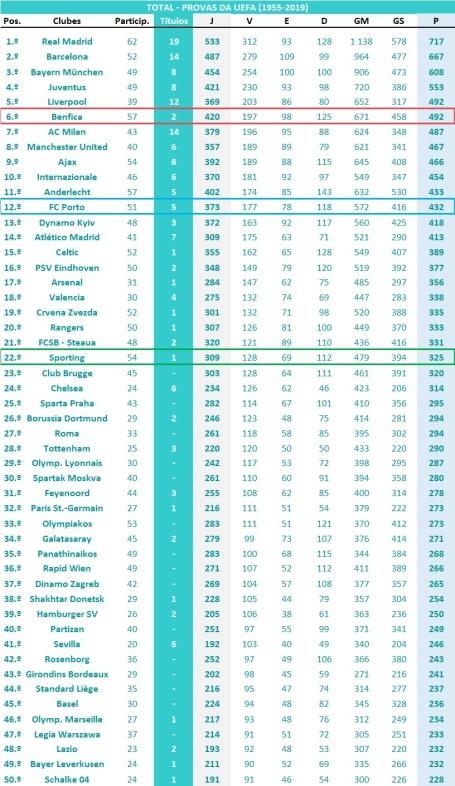 Ranking global - Provas UEFA