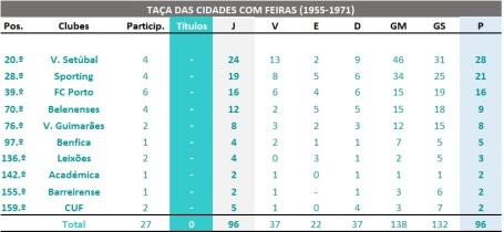 Ranking global - TCF - Clubes portugueses