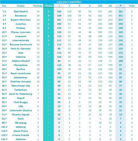 LCE-2019-20-Ranking