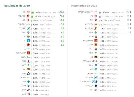 Eleições 2019 - Resultados finais
