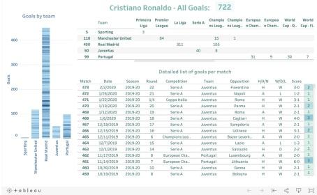 Cristiano Ronaldo - All Goals