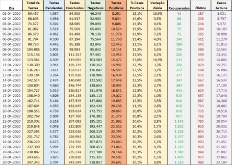 Dados Boletim DGS - Abril