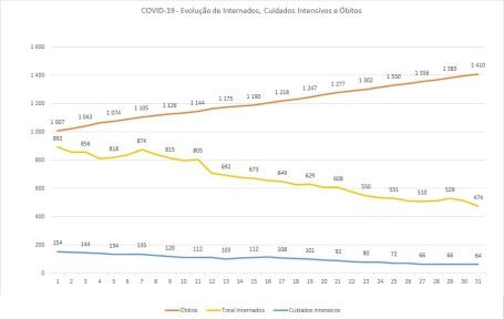 COVID-19 - Internados - Maio