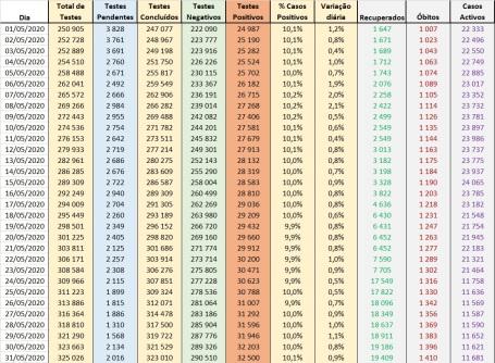 Dados Boletim DGS - Maio