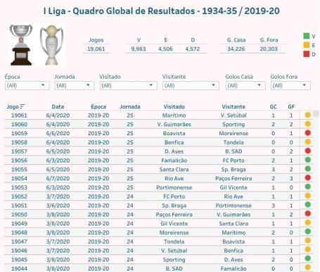 I Liga - Quadro Global de Resultados