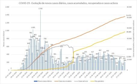 COVID-19 - Casos acumulados e Casos activos