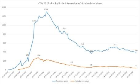 COVID-19 - Internados - Março / Julho