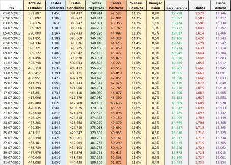 Dados Boletim DGS - Julho
