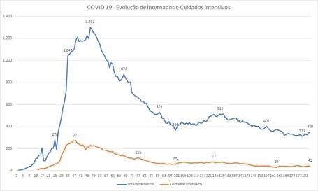COVID-19 - Internados - Cuidados intensivos