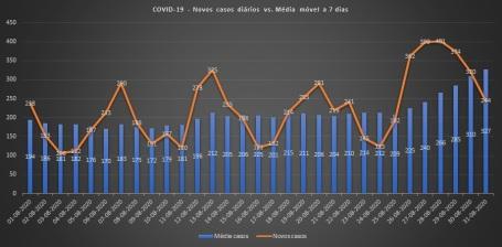 COVID-19 - Média móvel 7 dias - Agosto